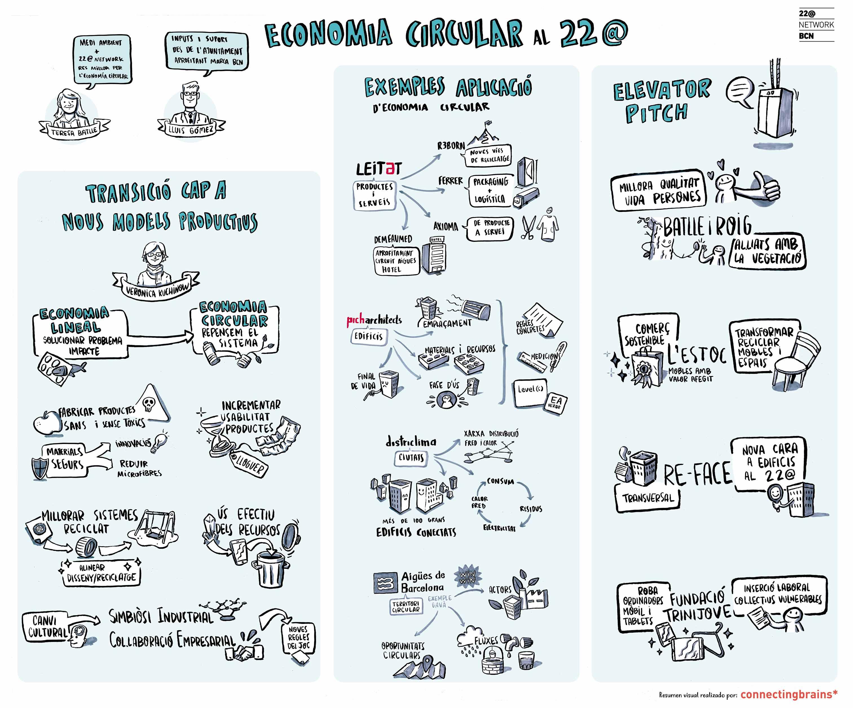 Arquitectura sostenible economía circular 22@ Picharchitects Barcelona